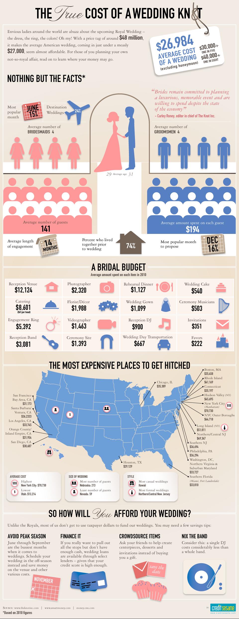 Average Cost Wedding Flowers California : Information design cart